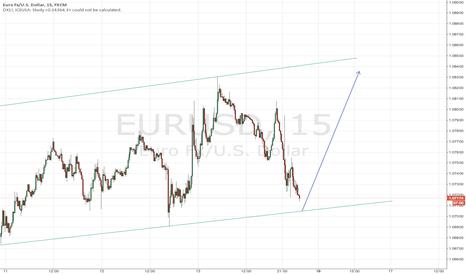 EURUSD: long at 1.071