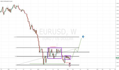 EURUSD: EURUSD to 1.20?