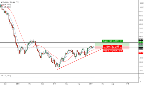 USOIL: crude oil to the upside