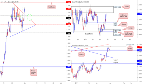 EURUSD: Interesting P.A being seen on the EUR at the moment