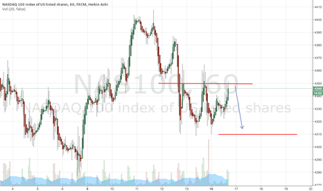 NAS100: NASDAQ: Triple Top Reversal?