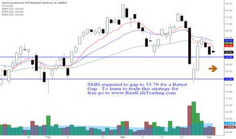 SMH: SMH Day Trade Retest Gap (Brad Reed Apr6,2015)