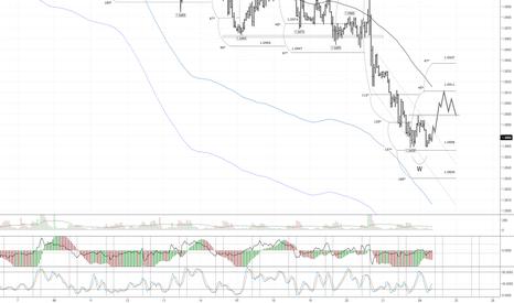 EURUSD: EUR/USD: есть факторы указывающие на коррекцию
