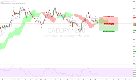 CADJPY: cadjpy short