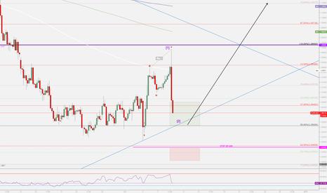 EURUSD: EURUSD in potential w-2 position.