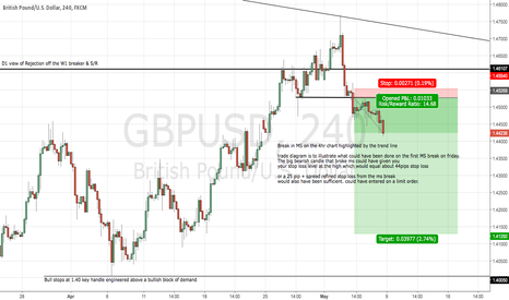 GBPUSD: lower time frame view of Cable chart just posed on daily