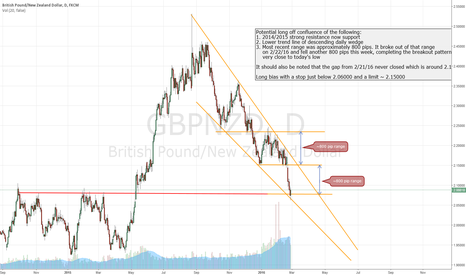 GBPNZD: GBPNZD Long Off Confluence
