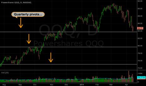 QQQ: QQQ: Quarterly pivot lines on the daily chart...