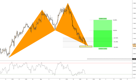 GBPAUD: New possible scenario