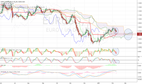 EURUSD: Support, price action, odds