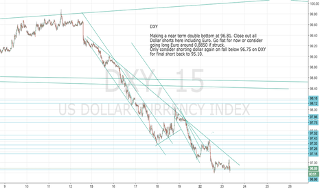 DXY: DXY: Dollar Index: Close out shorts