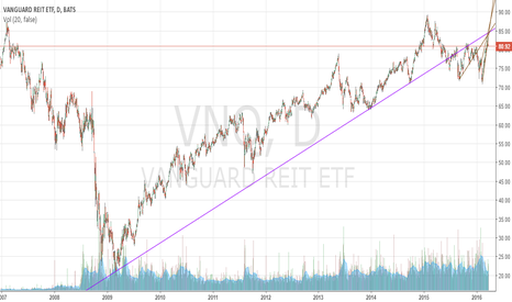 VNQ: It doesn't look like Real Estate likes higher interest rates