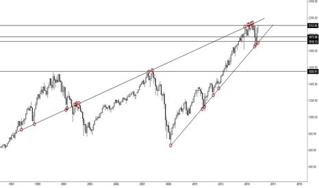 SPX: SPX long term chart