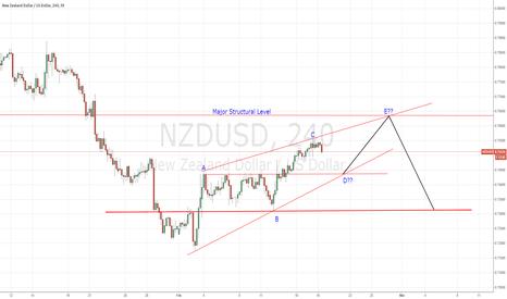 NZDUSD: NZD/USD 4HR View, 18/02/15