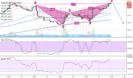 USOIL: Oil butterfly pattern on overbought market
