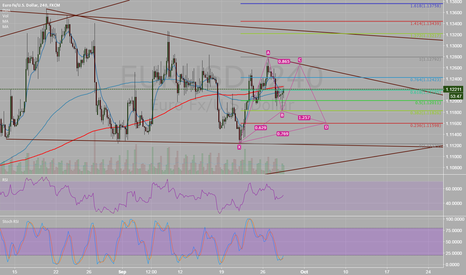EURUSD: EU USD - 2 week setup