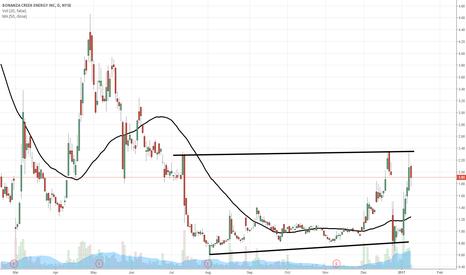 BCEI: $BCEI breakout stalled...