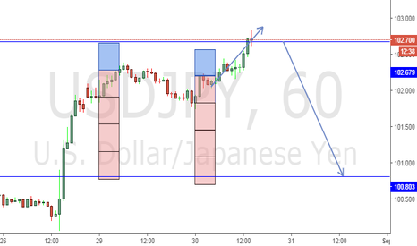 USDJPY: so far so good