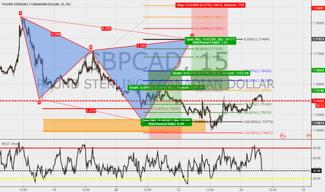 GBPCAD: GBPCAD 15 : Cypher in the make