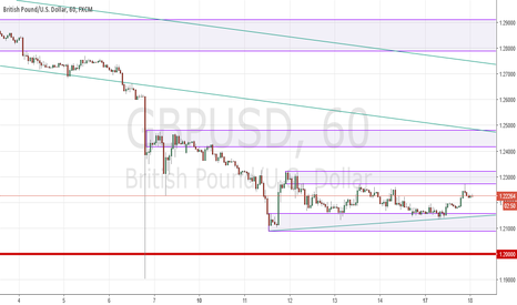 GBPUSD: Cable consolidates
