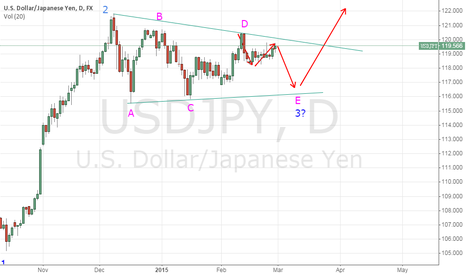 USDJPY: POTENTIAL WAVE PATTERN FOR USDJPY