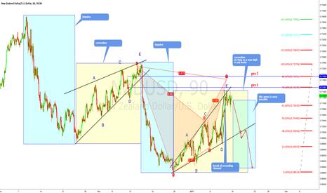 NZDUSD: nzdusd sell setup - E wave of expanding triangle complete
