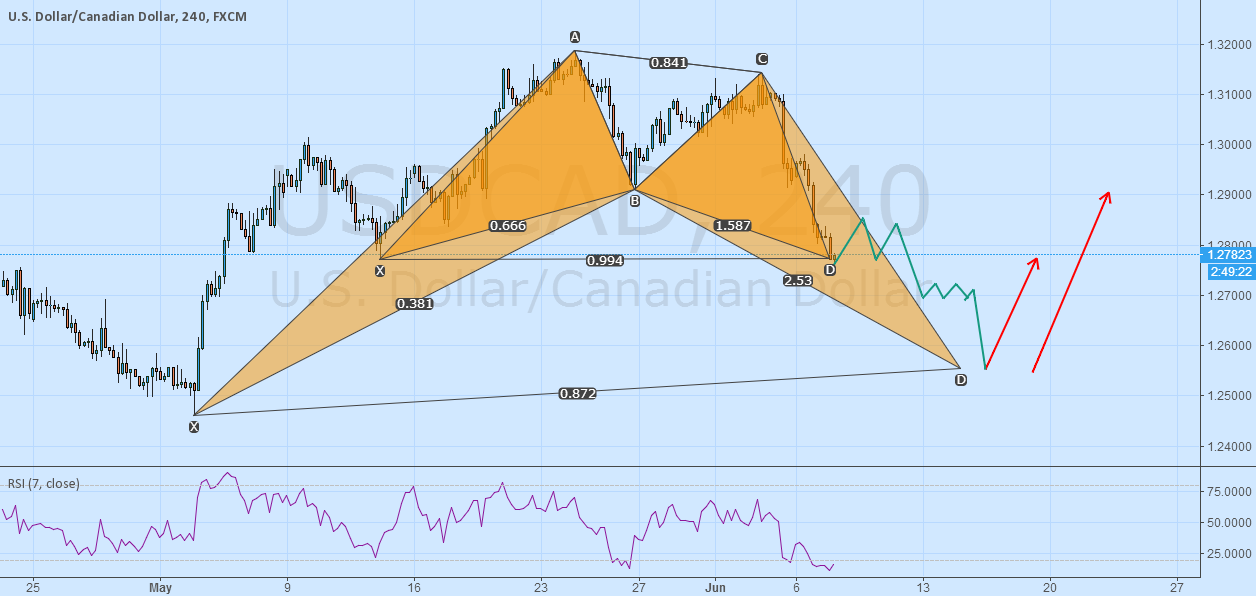 USDCAD BAT pattern expected little one bounce