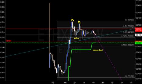 ETHXBT: ETH/XBT Target?