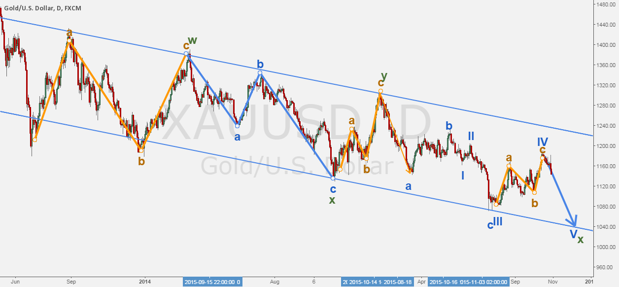 XAUUSD - The funky path of gold.
