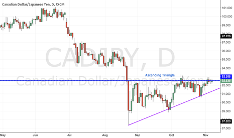 CADJPY: CAD-JPY :- Watch out for the Ascending Triangle