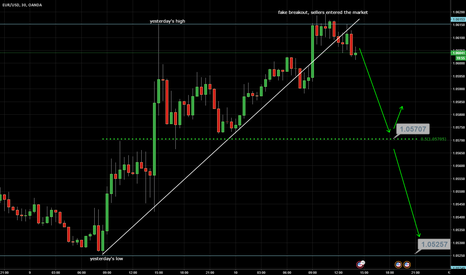 EURUSD: Fake breakout of the high and broken demand trend line