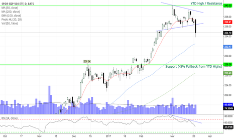 SPY: Market Pullback Scenarios / Bullish Plan