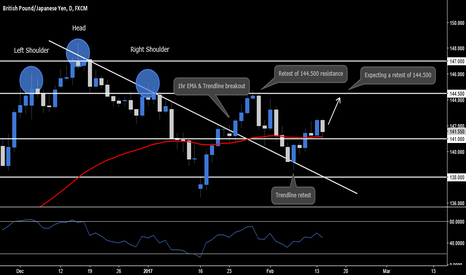GBPJPY: GBP.JPY - Daily Outlook