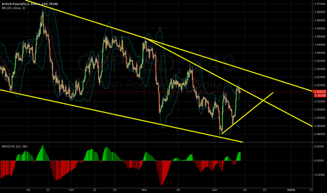 GBPUSD: Interesting situation in GBPUSD