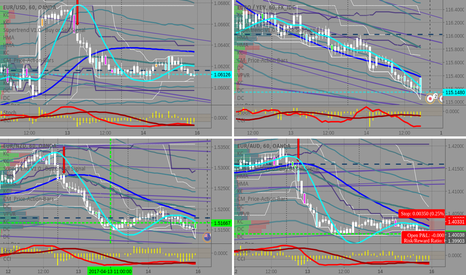 EURAUD: EURAUD vs EURNZD,,,which one is wound up tighter?