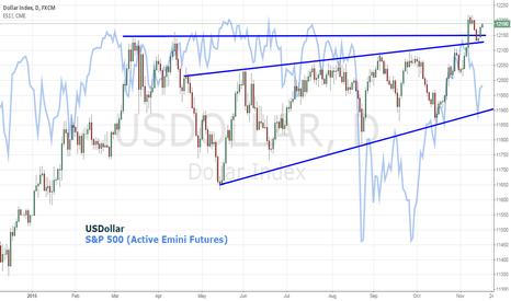 USDOLLAR: Dollar Holds Monday's Initial Move, SPX Reverse It