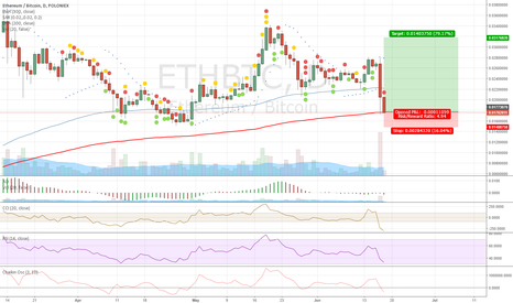 ETHBTC: #Long on #ETH