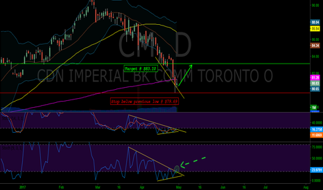 CM: CM - coiled stochastic breakout + divergence in progress