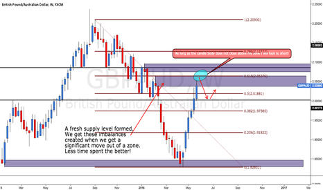 GBPAUD: GBPAUD - Supply&Demand Analysis - Short Opportunity