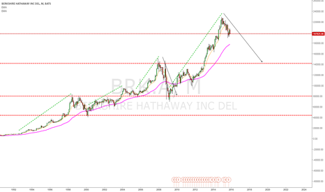 BRK.A: SIMPLEST ANALYSIS EVER DONE ON BERKSHIRE HATHAWAY