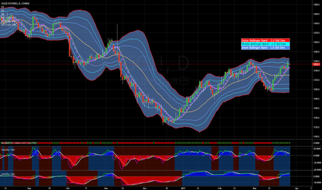 GC1!: Gold Gains and Penetrates Mid Bollinger Band