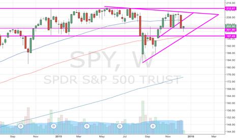 SPY: Simplified chart
