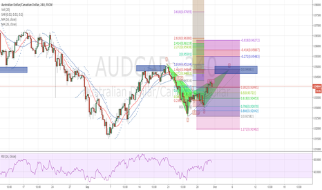 AUDCAD: 1 Oct AUDCAD Bat Short
