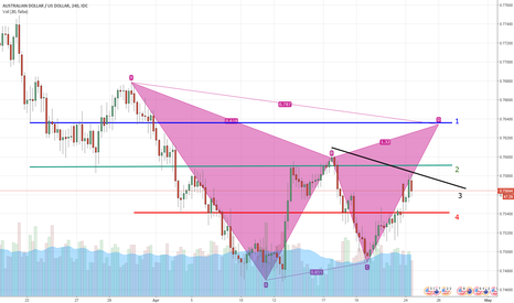 AUDUSD: Bearish Gartley (Possible)