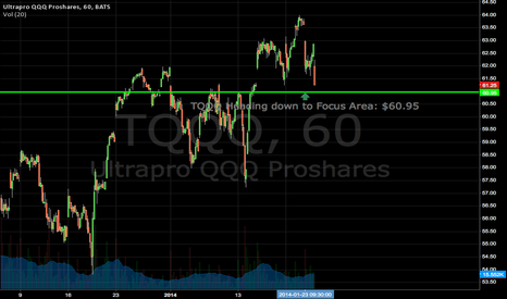 TQQQ: WATCH THIS AREA $60.95! The Market Wants To Push Down!