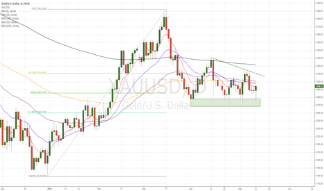 XAUUSD: Gold found support and looks ready for move higher