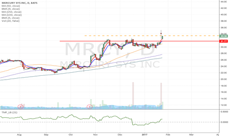 MRCY: MRCY - Momentum Long from $33.47 as it Breaks Major resistance