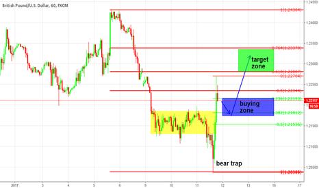 GBPUSD: bear trap $GBP