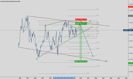 AUDCAD: AUDCAD WATING FO A BIG MOVE TO COME IN THE NEXT COUPLE OF YEARS