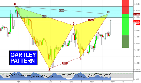 CADCHF: Gartley near completion!